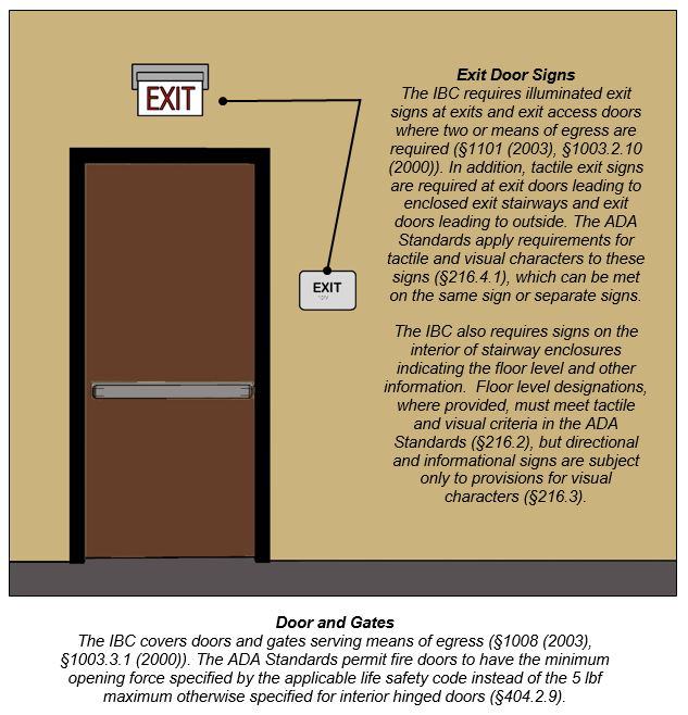 IBC EXIT Door Signs Diagram and Comments